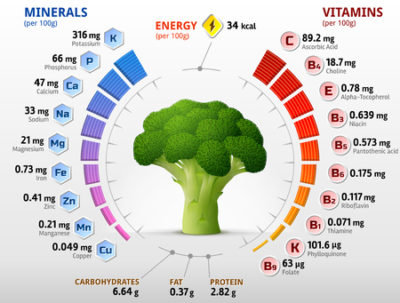 Broccoli for good health